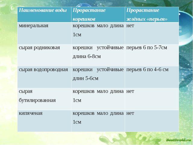 Наименование воды Прорастание корешков Прорастание зелёных «перьев» минераль...