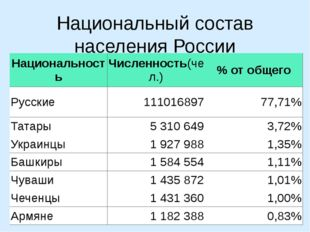 Национальный состав населения России Национальность Численность(чел.) % от об