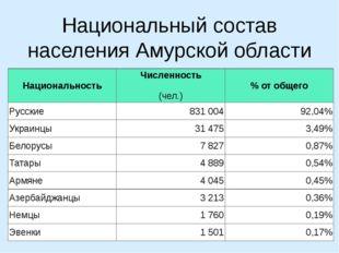 Национальный состав населения Амурской области Национальность Численность (че