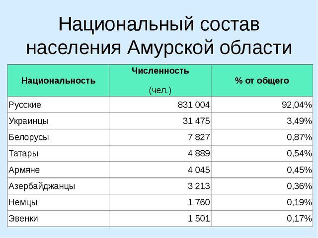 Национальный состав населения Амурской области Национальность Численность (че...