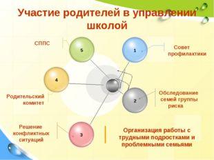 Участие родителей в управлении школой Совет профилактики Обследование семей г