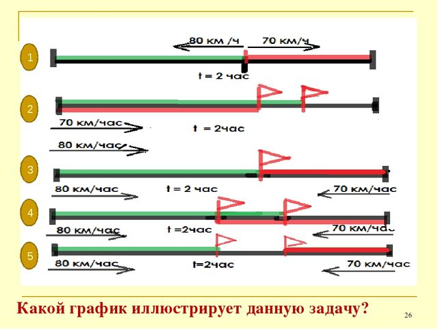 * Какой график иллюстрирует данную задачу? 1 2 3 4 5