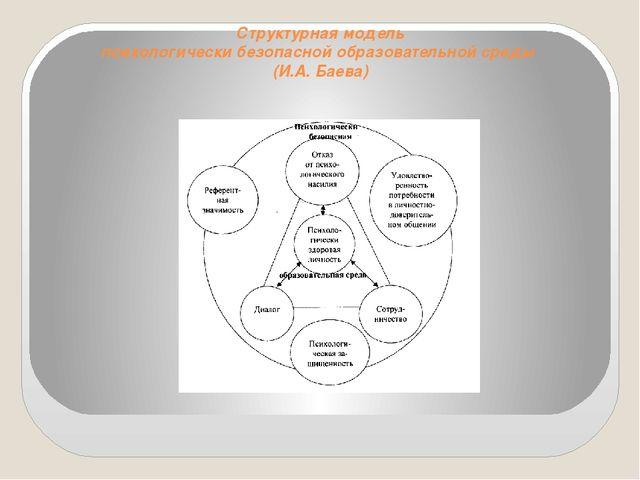 Структурная модель психологически безопасной образовательной среды (И.А. Баева)