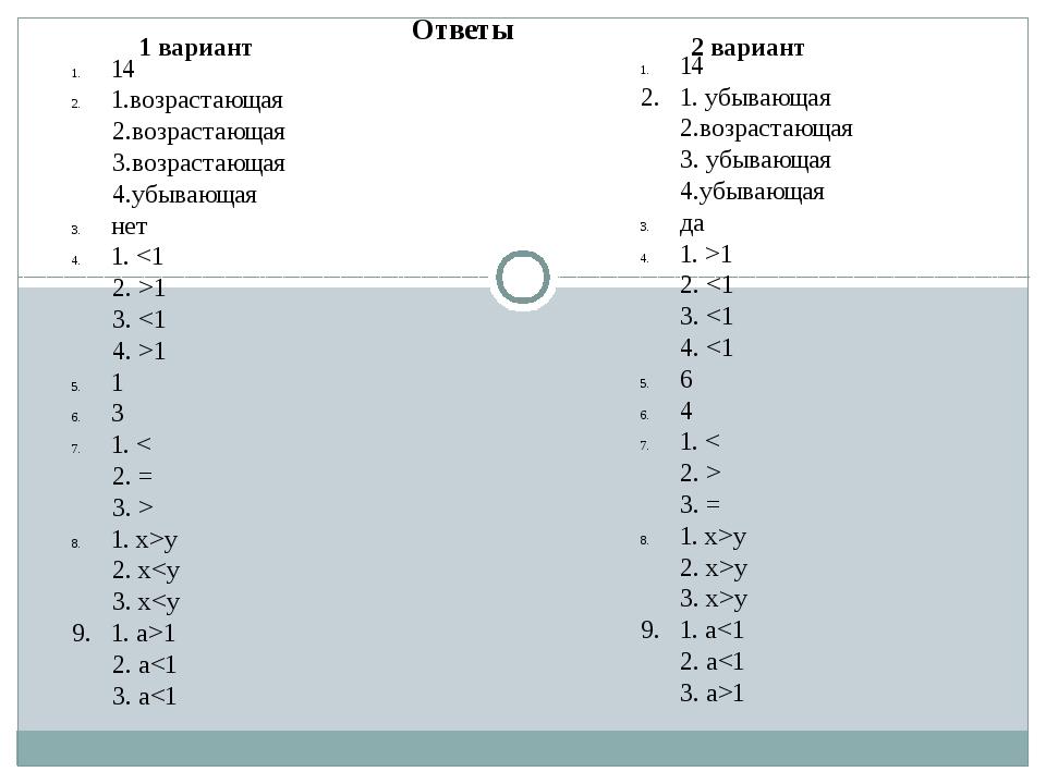 Ответы 1 вариант 2 вариант 14 1.возрастающая 2.возрастающая 3.возрастающая 4....