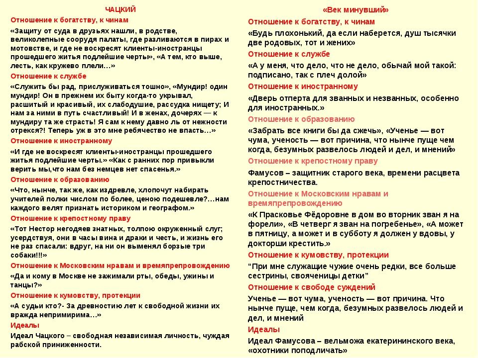 Отношение чацкого к русскому языку цитаты из текста 3