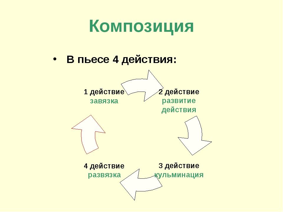 Композиция В пьесе 4 действия: