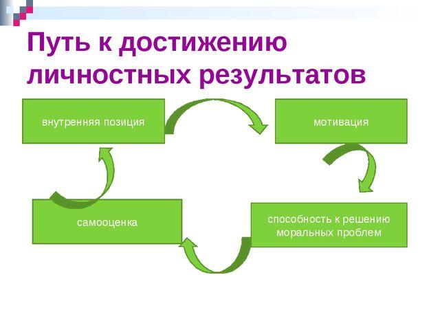 Путь к достижению личностных результатов внутренняя позиция самооценка способ...