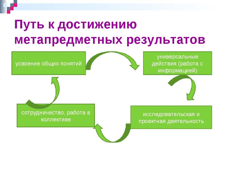 Путь к достижению метапредметных результатов усвоение общих понятий сотруднич...