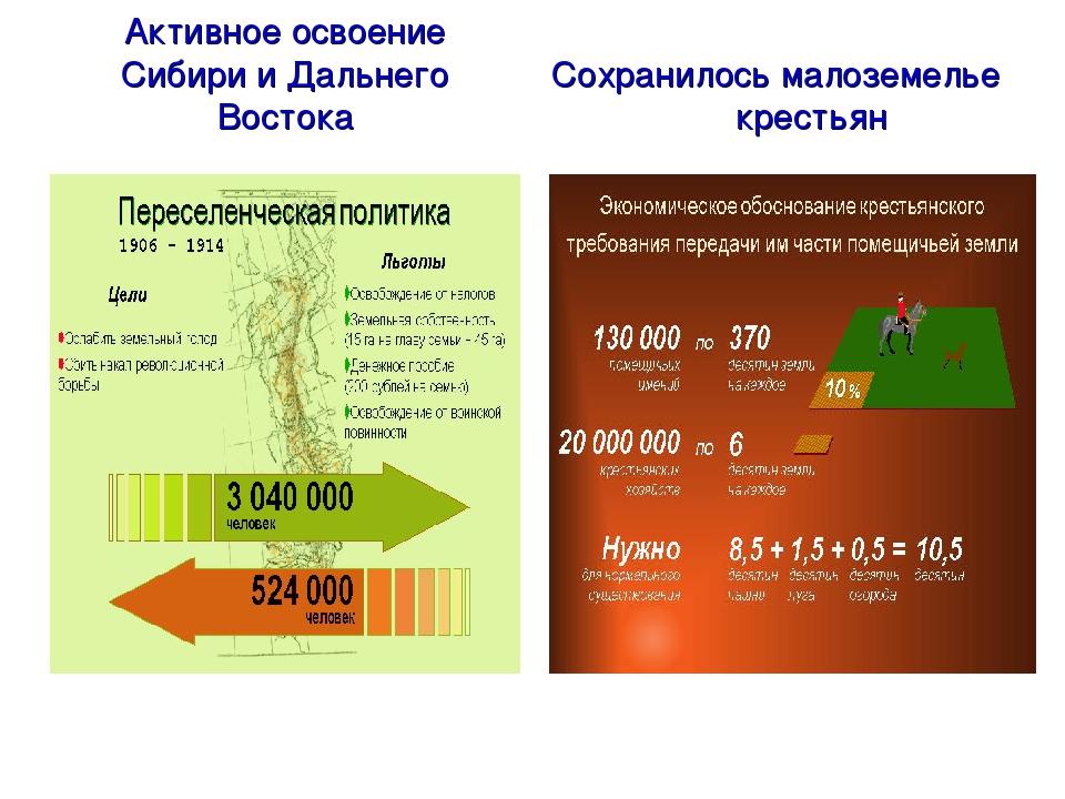 Активное освоение Сибири и Дальнего Востока Сохранилось малоземелье крестьян