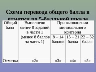 Схема перевода общего балла в отметки по 5-балльной шкале Общий балл Выполнен