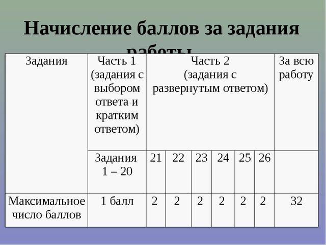 Начисление баллов за задания работы Задания Часть 1 (задания с выбором ответа...