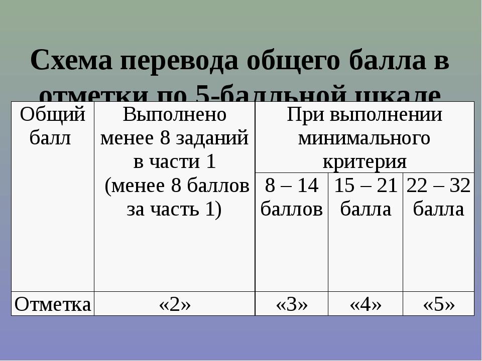 Схема перевода общего балла в отметки по 5-балльной шкале Общий балл Выполнен...
