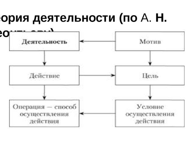 Теория деятельности (поА.Н. Леонтьеву)