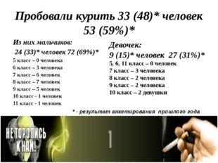 Пробовали курить 33 (48)* человек 53 (59%)* Из них мальчиков: 24 (33)* челове