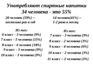 Употребляют спиртные напитки 34 человека - это 55% 14 человек(41%) – 1-2 раза