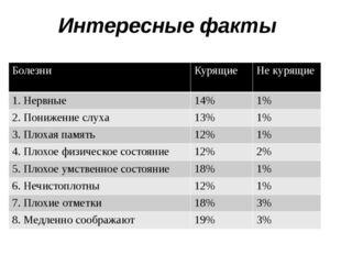 Интересные факты Болезни Курящие Не курящие 1. Нервные 14% 1% 2. Понижение сл