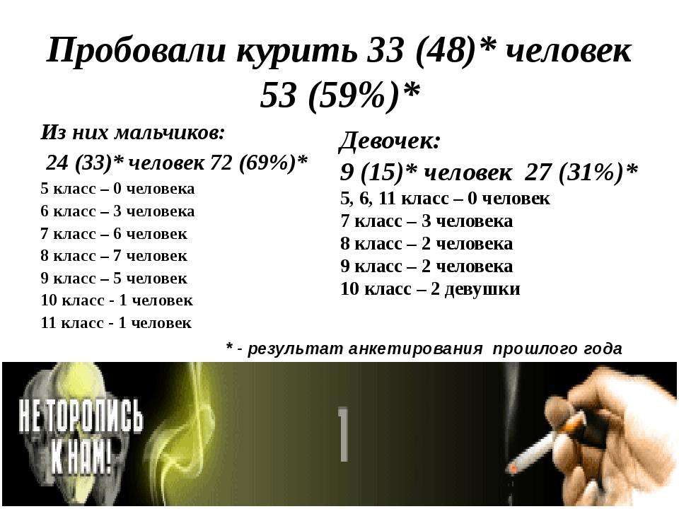 Пробовали курить 33 (48)* человек 53 (59%)* Из них мальчиков: 24 (33)* челове...