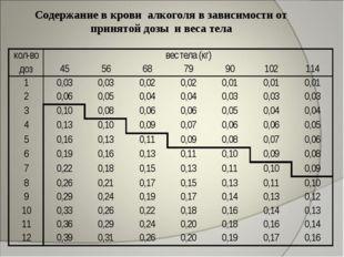 Содержание в крови алкоголя в зависимости от принятой дозы и веса тела