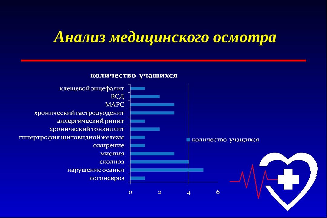 Анализ медицинского осмотра
