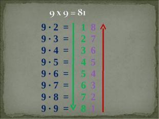 9 ∙ 2 = 1 8 9 ∙ 3 = 2 7 9 ∙ 4 = 3 6 9 ∙ 5 = 4 5 9 ∙ 6 = 5 4 9 ∙ 7 = 6 3 9 ∙