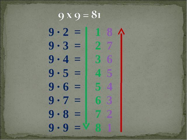 9 ∙ 2 = 1 8 9 ∙ 3 = 2 7 9 ∙ 4 = 3 6 9 ∙ 5 = 4 5 9 ∙ 6 = 5 4 9 ∙ 7 = 6 3 9 ∙...