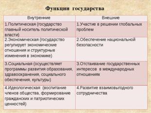 Функции государства Внутренние Внешние 1.Политическая (государство главный но