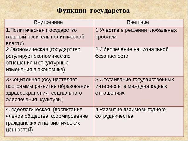Функции государства Внутренние Внешние 1.Политическая (государство главный но...