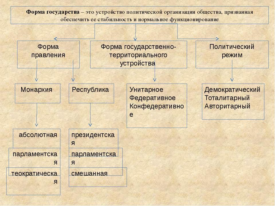 Форма государства – это устройство политической организации общества, призва...