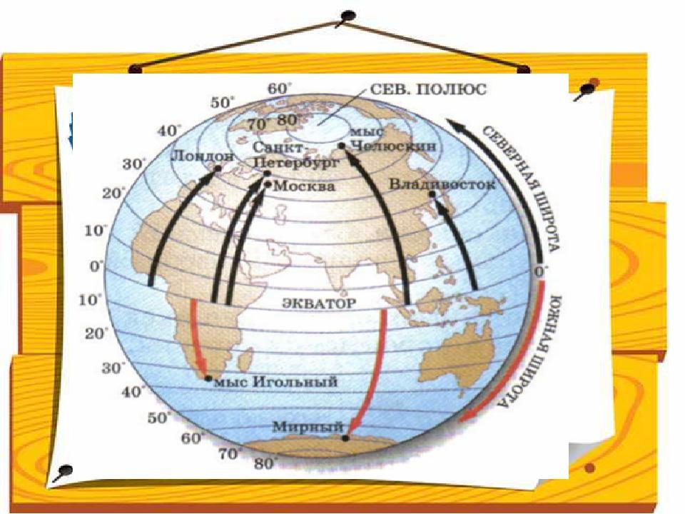 Ребята, поработав с текстом учебника, дают понятие географическая широта. Ге...