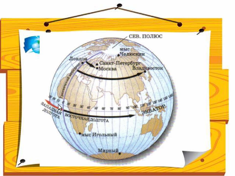 Поработав с текстом учебника, дети дают определение понятию географическая д...