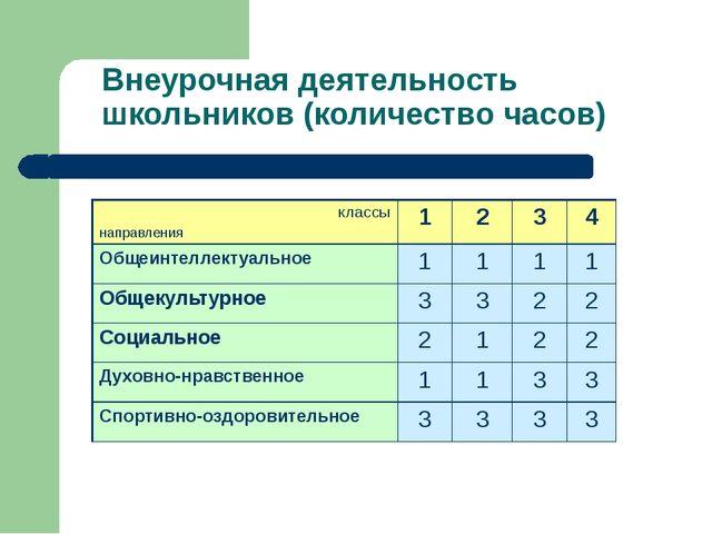 Внеурочная деятельность школьников (количество часов) классы направления 1 2...