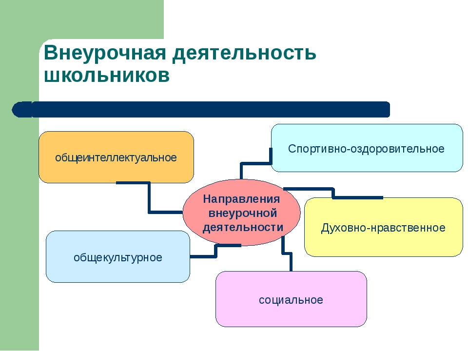 Внеурочная деятельность школьников Направления внеурочной деятельности общеин...