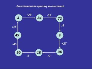 Восстановите цепочку вычислений 90 -45 :15 ∙28 -12 :8 +27 :2 ∙5 45 3 84 72 9