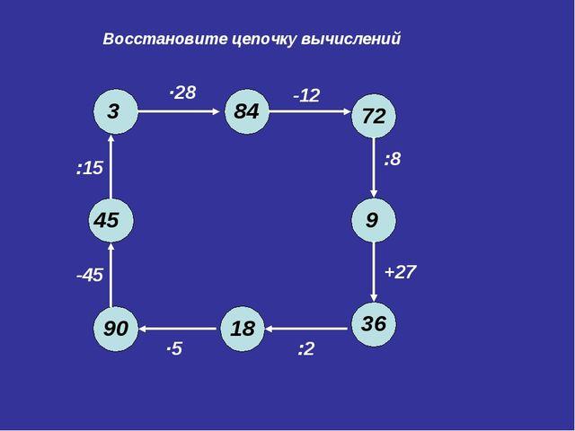 Восстановите цепочку вычислений 90 -45 :15 ∙28 -12 :8 +27 :2 ∙5 45 3 84 72 9...