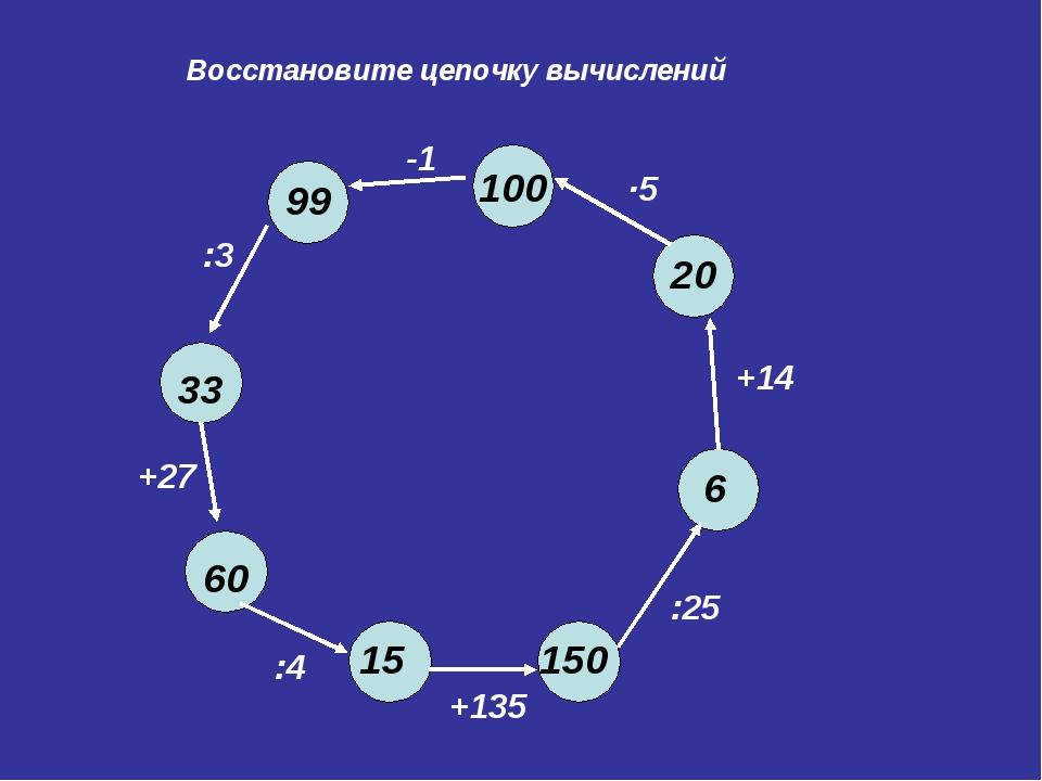 Восстановите цепочку вычислений 100 -1 :3 +27 :4 +135 :25 +14 ∙5 99 33 60 15...