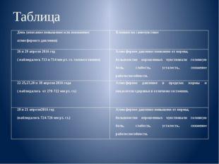 Таблица День (описание повышение или понижение атмосферного давления) Влияние
