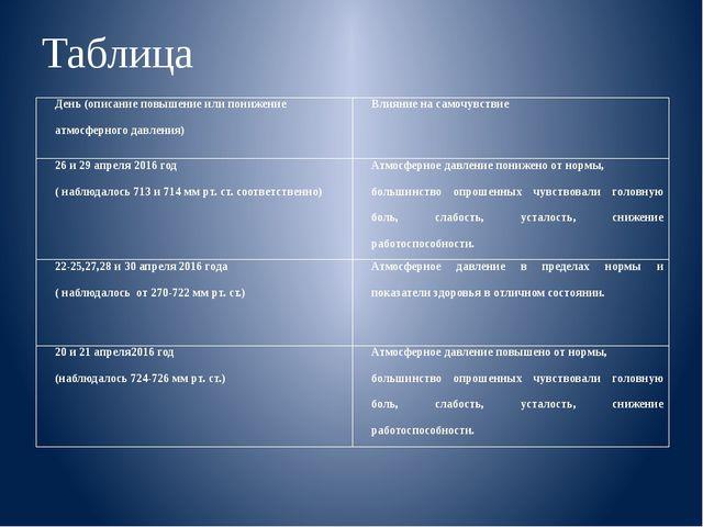 Таблица День (описание повышение или понижение атмосферного давления) Влияние...