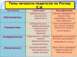 Типы личности педагогов по Рогову Е.И. Тип учителяХарактерныПри деформации