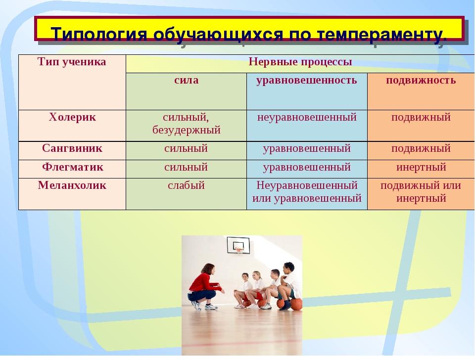 Типология обучающихся по темпераменту. Тип ученикаНервные процессы силаур...