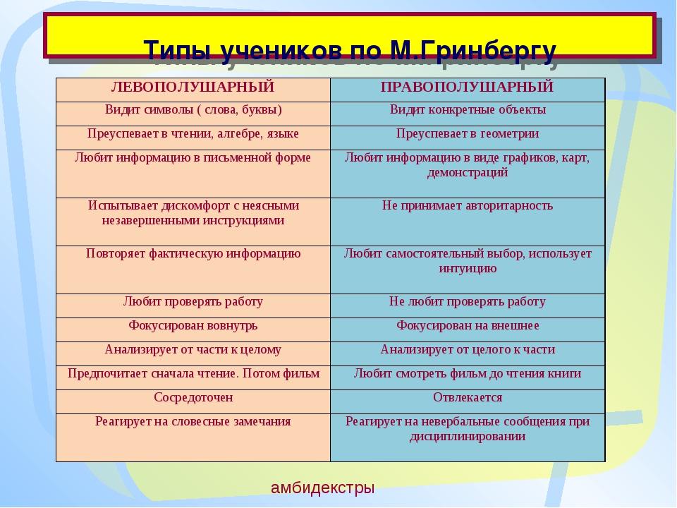 Типы учеников по М.Гринбергу амбидекстры ЛЕВОПОЛУШАРНЫЙПРАВОПОЛУШАРНЫЙ Види...
