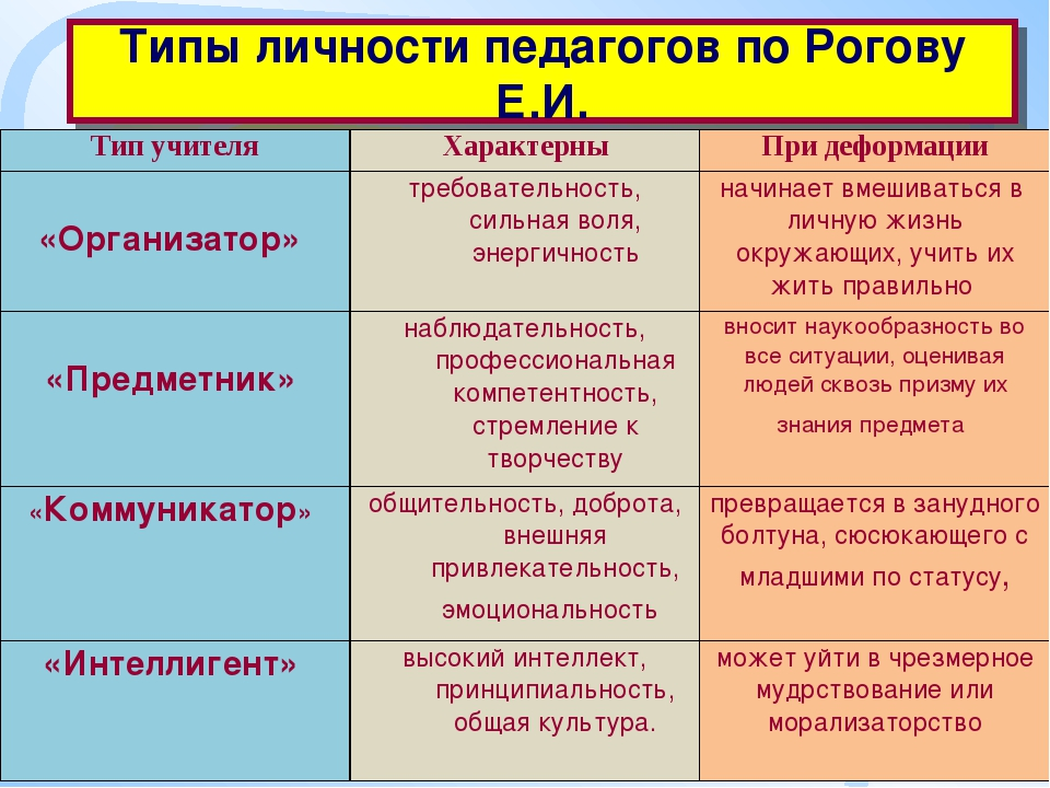 Типы личности педагогов по Рогову Е.И. Тип учителяХарактерныПри деформации...