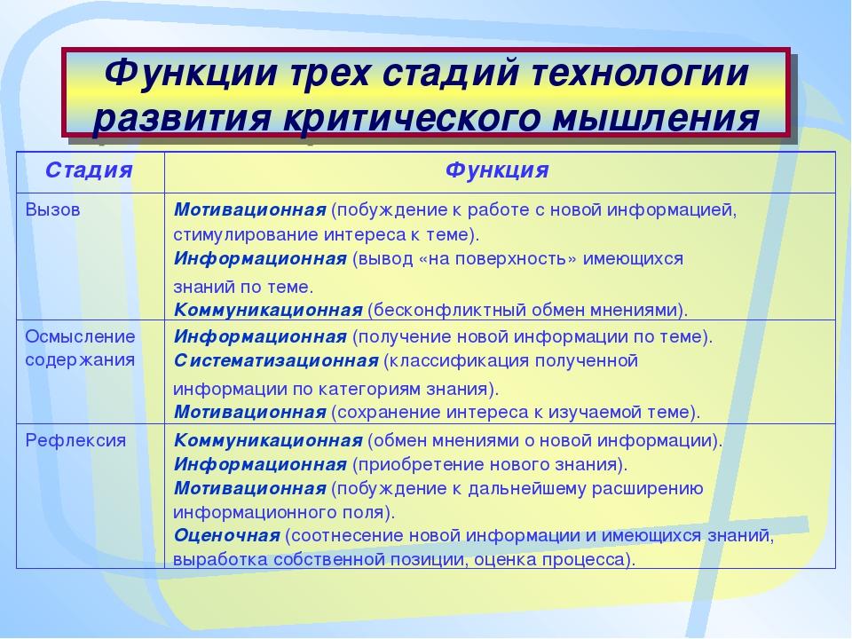 Функции трех стадий технологии развития критического мышления Стадия Функция...