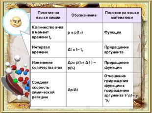 Решение Понятие на языке химииОбозначение Понятие на языке математики Колич