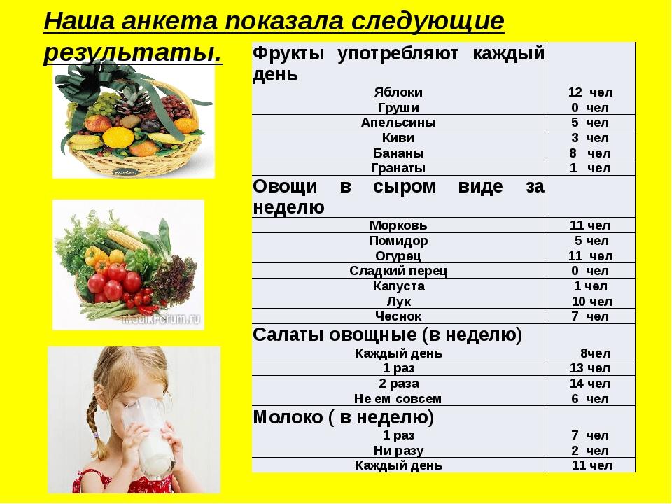 Подробное меню фруктовой диеты