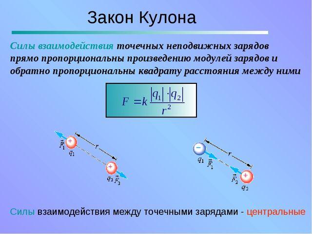 Закон Кулона Силы взаимодействия точечных неподвижных зарядов прямо пропорцио...