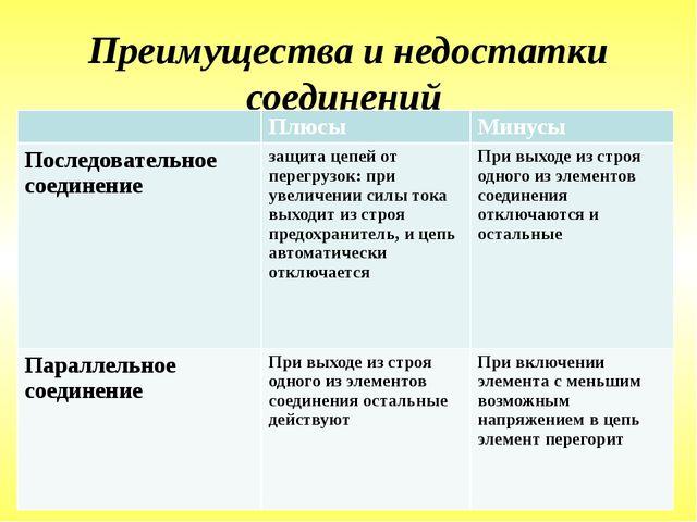 Преимущества и недостатки соединений Плюсы Минусы Последовательное соединени...
