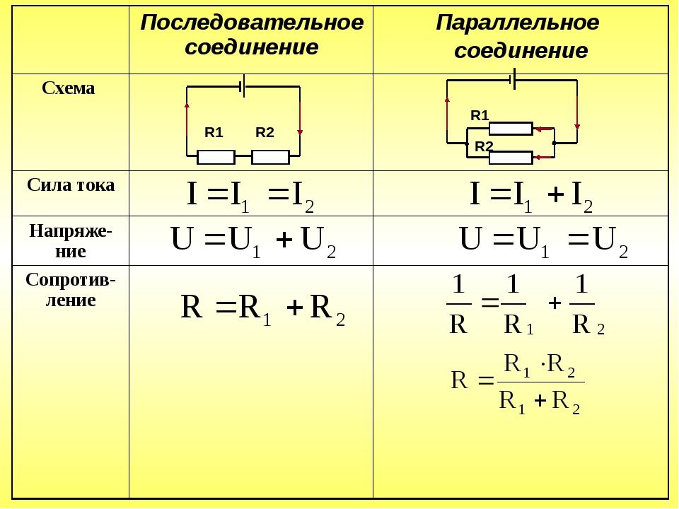 R1 R2 R2 R1 Последовательное соединение Параллельное соединение Схема Сила т...