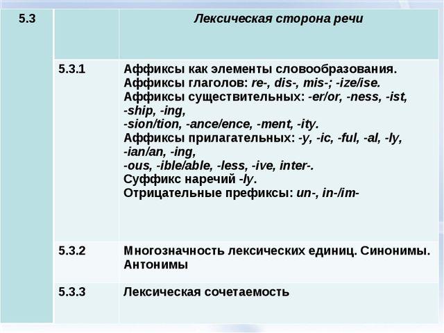 5.3Лексическая сторона речи 5.3.1Аффиксы как элементы словообразования. Аф...