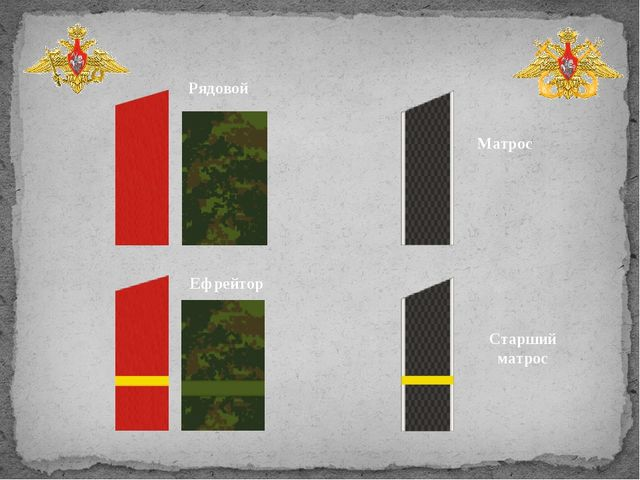 Рядовой Ефрейтор Матрос Старший матрос