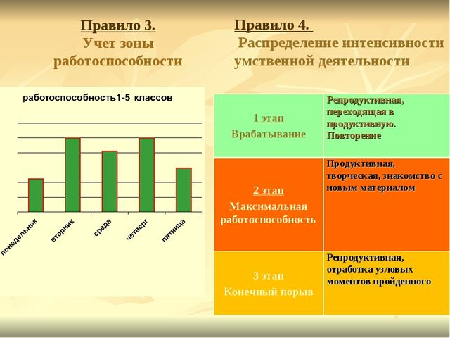 Правило 3. Учет зоны работоспособности Правило 4. Распределение интенсивности...
